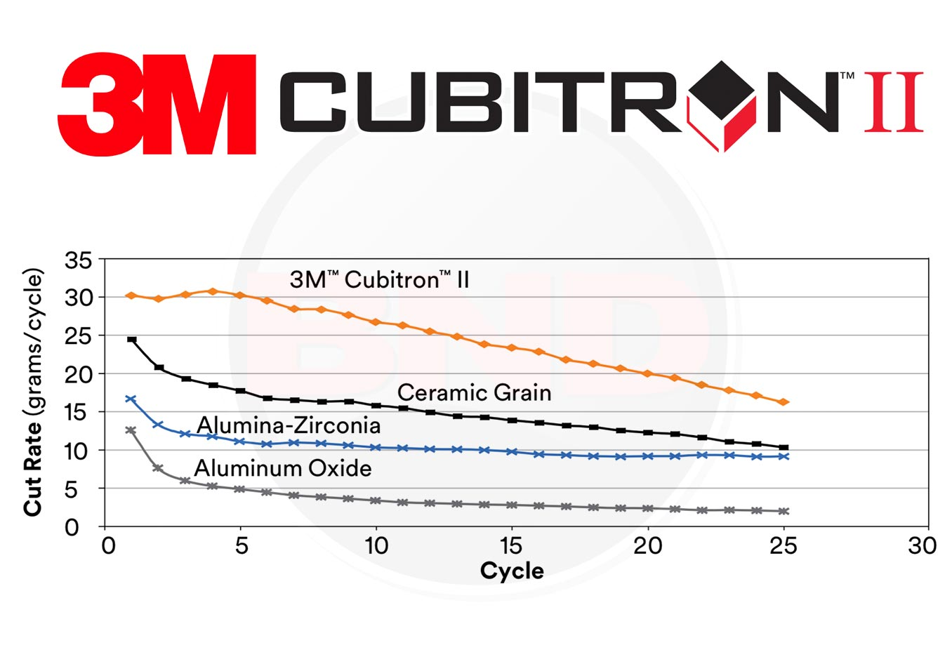 3M Cubitron II comparison to Ceramic and other abrasives