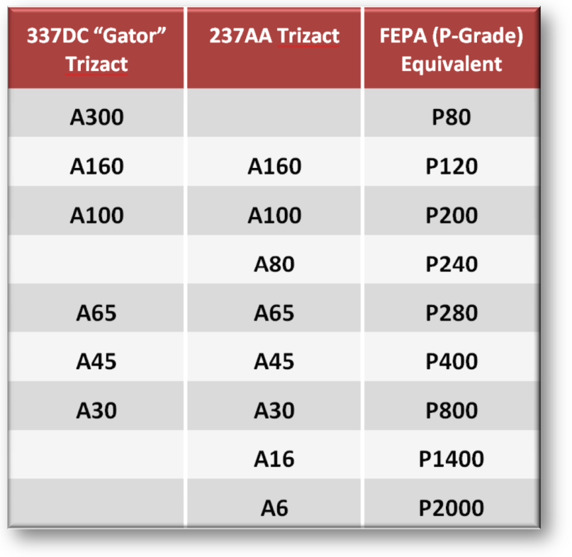 comparison of Trizact Grades to FEPA grit range
